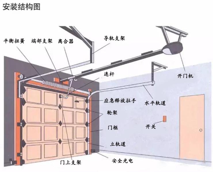工业滑升门安装